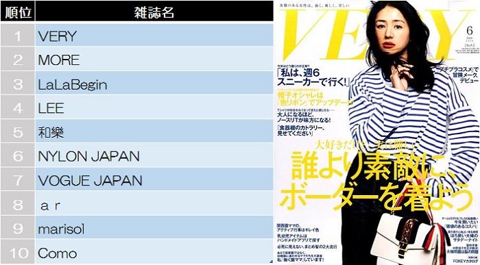 5月14日~5月20日のFujisan.co.jp「女性ファッション」雑誌売り上げランキングをお届けします。