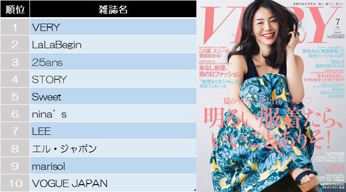 【女性ファッション】今週の雑誌ランキングトップ10!(2016/6/11~6/17集計)